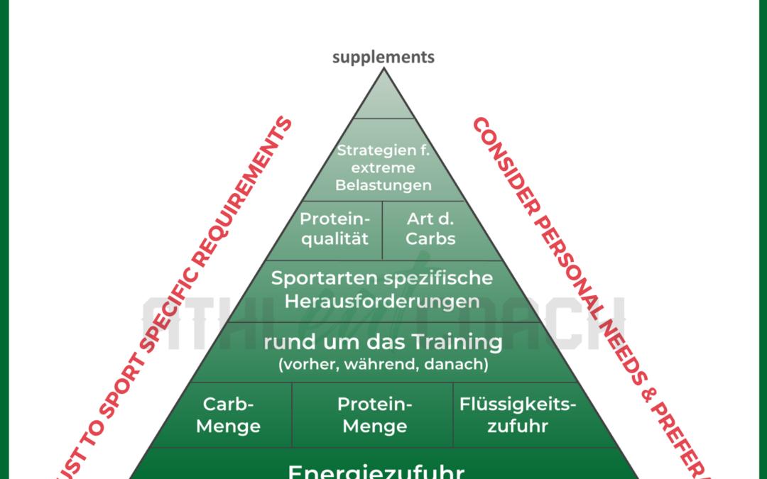 Gratis Download: Pyramide Sporternährung